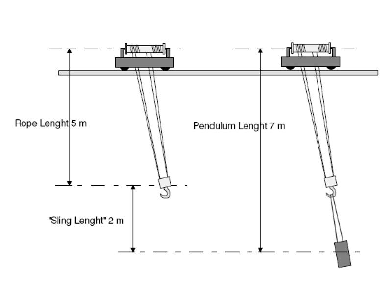 Contrôle de charge anti-roulis pour pont roulant